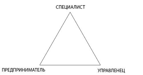 Треугольник успеха